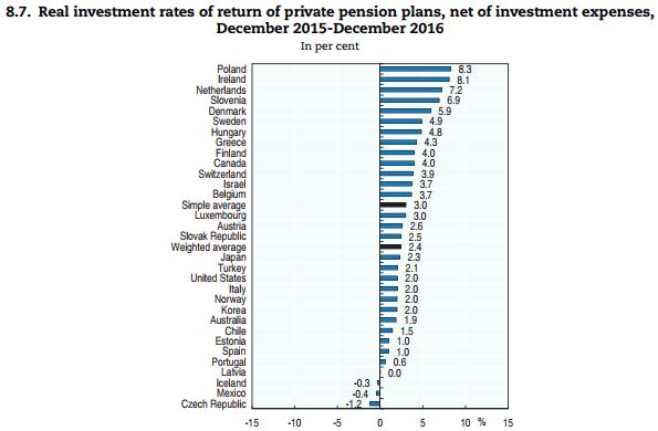 Zdroj: OECD.
