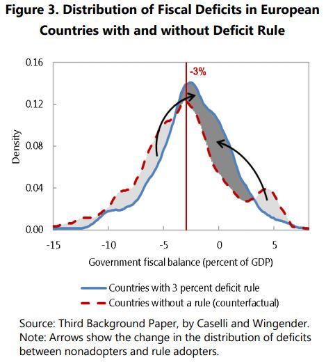 Posuny v dosahovaných vládních deficitech po zavedení limitu ve výši -3 % HDP