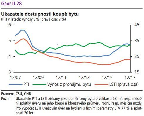 Graf převzatý z poslední Zprávy o finanční stabilitě ČNB