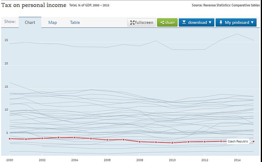 Zdroj: OECD