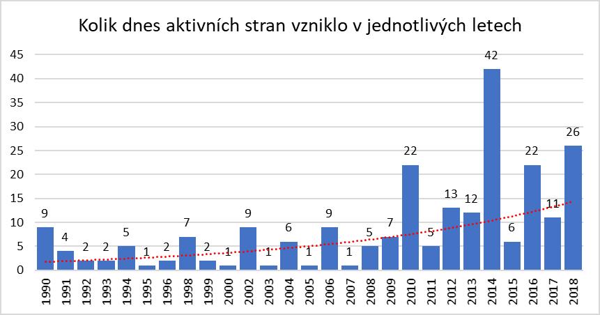 Kolik dnes aktivních stran vzniklo v jednotlivých letech