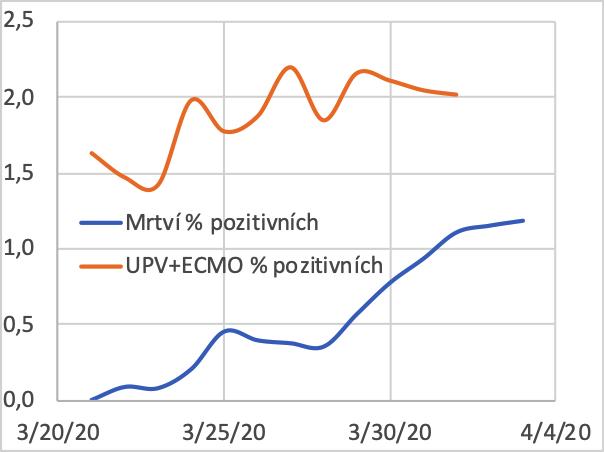 Poměr počtu pacientů s kritickým průběhem (vyžadujícím umělou plicní ventilaci či mimotělní oběh) a zemřelých ku počtu pozitivně testovaných na SARS-CoV-2