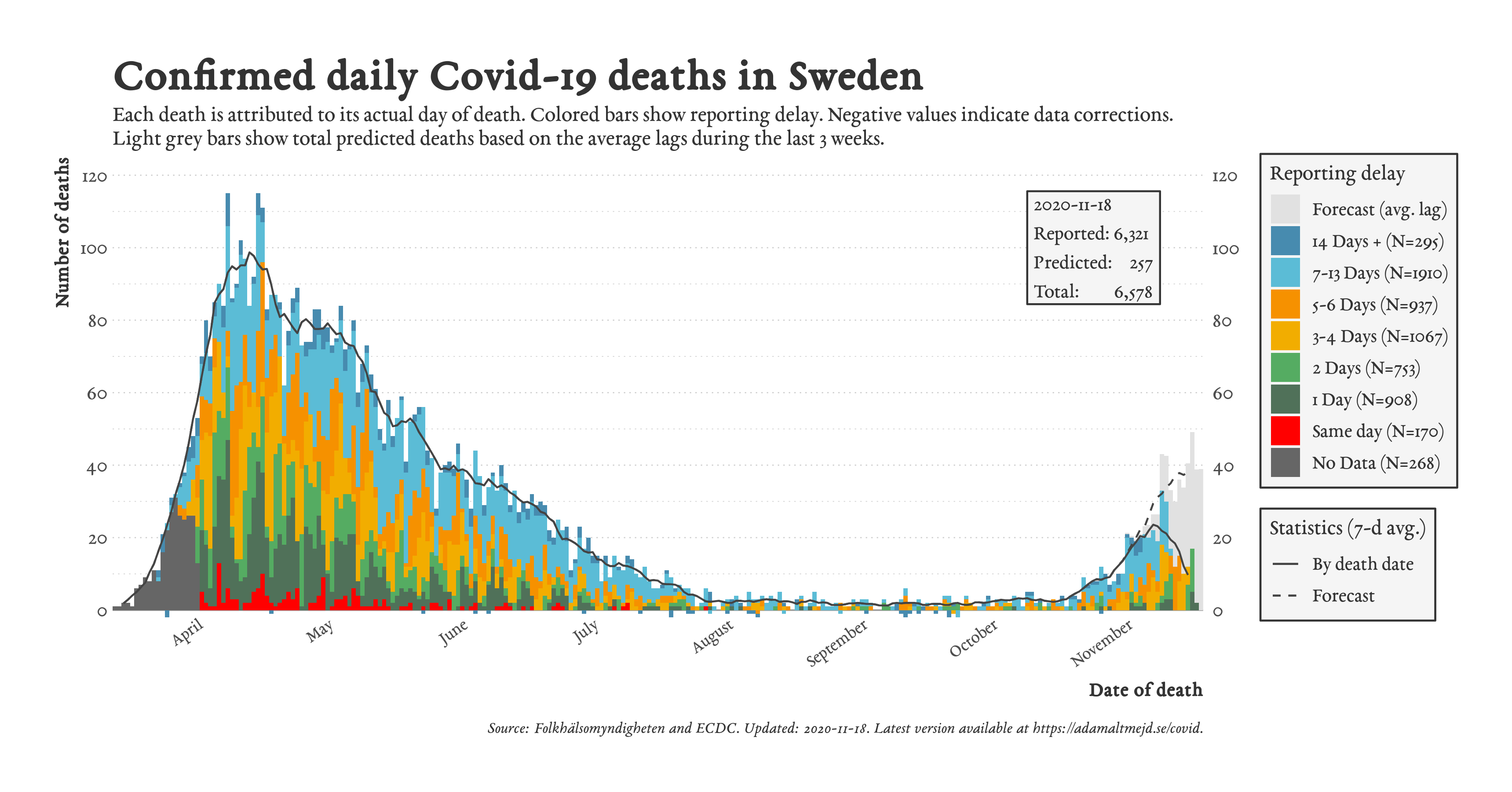 Švédsko - Data úmrtí - 14ti denní dopočty a predikce (k 18.11. 2020)