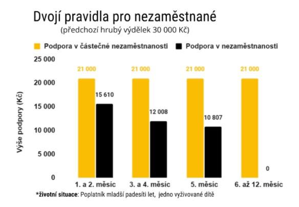 Dnešní podpora v nezaměstnanosti v porovnání s navrhovanou podobou tzv. kurzarbeitu, tedy částečné nezaměstnanosti.
