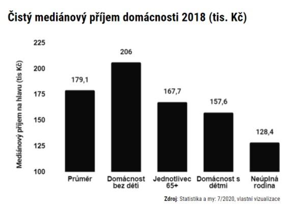 Medián příjmů různých typů domácností za rok 2018.