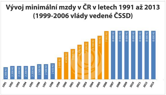 Vývoj minimální mzdy v ČR v letech 1991 až 2013 (1999-2006 vlády vedené ČSSD)
